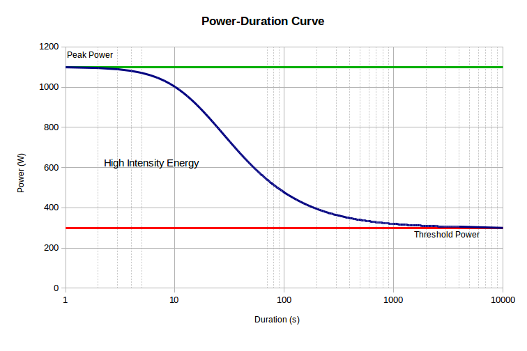 PD Curve with HIE