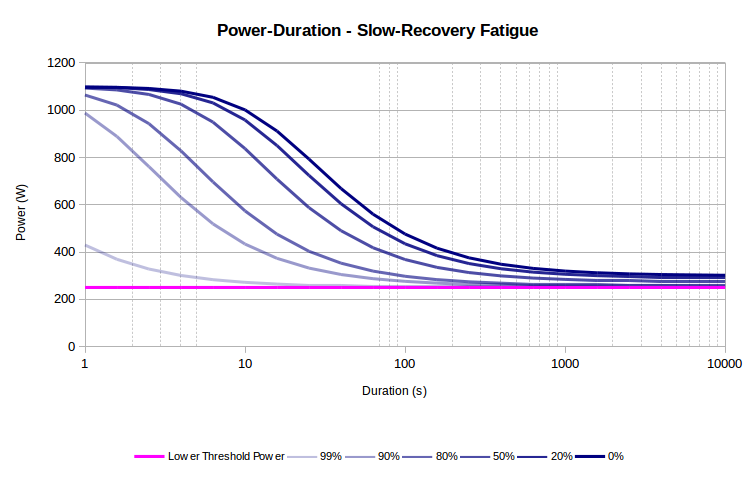 Slow-Recovery Fatigue