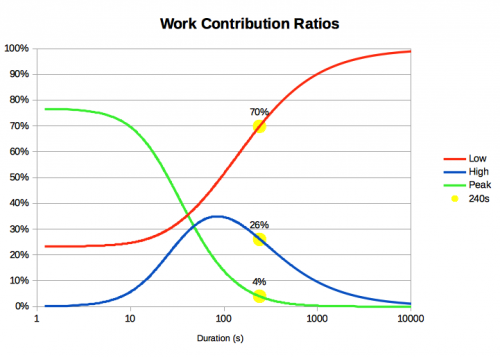 WCRs-Duration