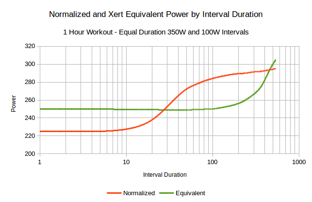 normalized-v-equivalent