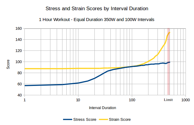 stress-v-score